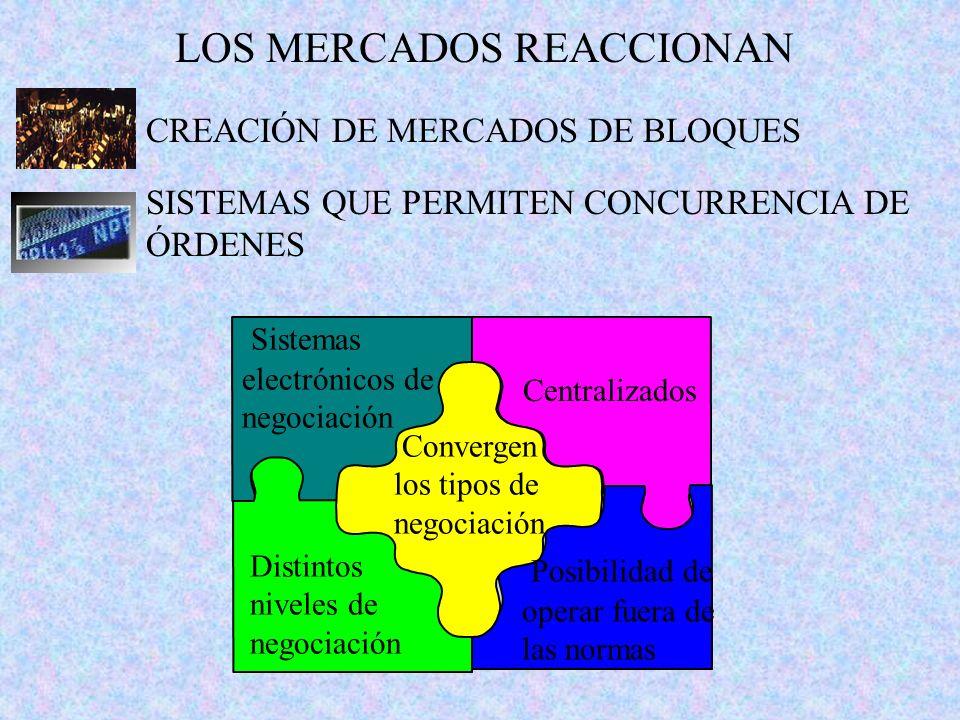 LOS MERCADOS REACCIONAN CREACIÓN DE MERCADOS DE BLOQUES Sistemas electrónicos de negociación Posibilidad de operar fuera de las normas Distintos nivel