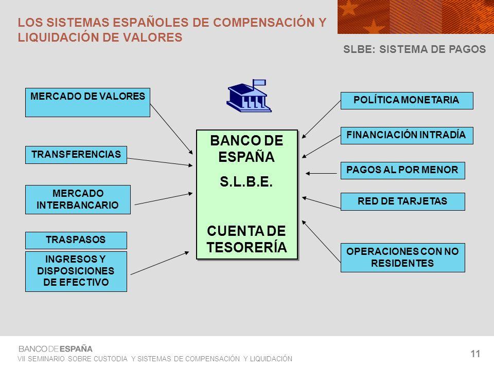 VII SEMINARIO SOBRE CUSTODIA Y SISTEMAS DE COMPENSACIÓN Y LIQUIDACIÓN 11 BANCO DE ESPAÑA S.L.B.E. CUENTA DE TESORERÍA BANCO DE ESPAÑA S.L.B.E. CUENTA