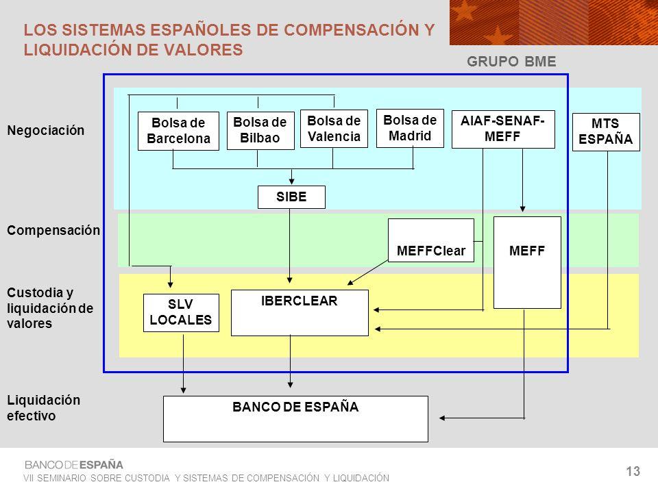 VII SEMINARIO SOBRE CUSTODIA Y SISTEMAS DE COMPENSACIÓN Y LIQUIDACIÓN 13 GRUPO BME AIAF-SENAF- MEFF Negociación Compensación Custodia y liquidación de