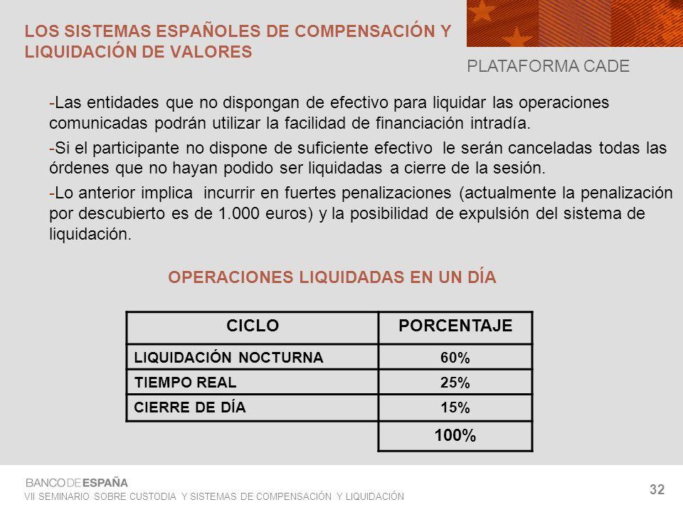 VII SEMINARIO SOBRE CUSTODIA Y SISTEMAS DE COMPENSACIÓN Y LIQUIDACIÓN 32 -Las entidades que no dispongan de efectivo para liquidar las operaciones com