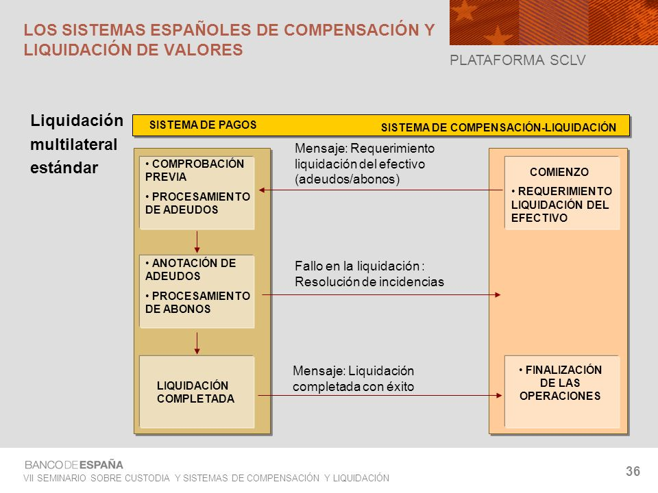 VII SEMINARIO SOBRE CUSTODIA Y SISTEMAS DE COMPENSACIÓN Y LIQUIDACIÓN 36 Liquidación multilateral estándar SISTEMA DE PAGOS SISTEMA DE COMPENSACIÓN-LI