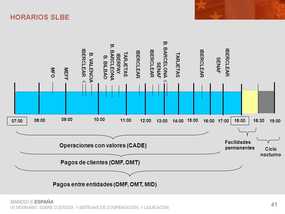 VII SEMINARIO SOBRE CUSTODIA Y SISTEMAS DE COMPENSACIÓN Y LIQUIDACIÓN 41 HORARIOS SLBE 07:00 18:00 19:00 16:00 17:00 18:30 Pagos de clientes (OMF, OMT