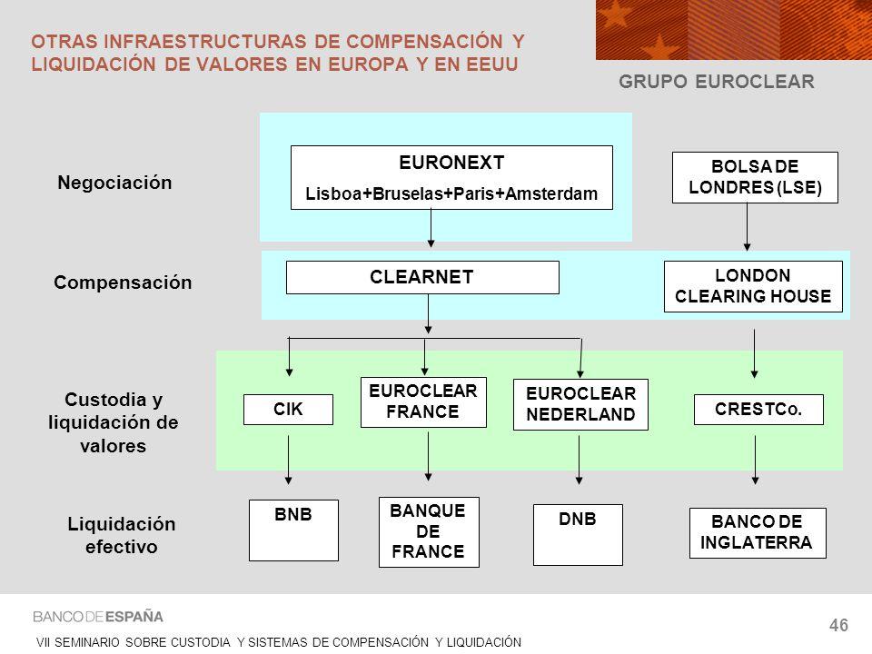 VII SEMINARIO SOBRE CUSTODIA Y SISTEMAS DE COMPENSACIÓN Y LIQUIDACIÓN 46 GRUPO EUROCLEAR EURONEXT Lisboa+Bruselas+Paris+Amsterdam CLEARNET CIKCRESTCo.