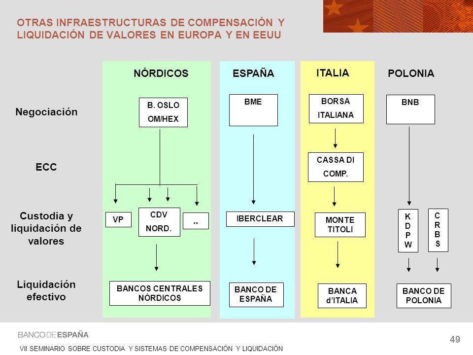 VII SEMINARIO SOBRE CUSTODIA Y SISTEMAS DE COMPENSACIÓN Y LIQUIDACIÓN 49 VP KDPWKDPW Negociación ECC Custodia y liquidación de valores Liquidación efe