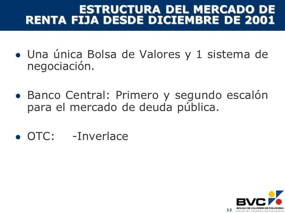 12 ESTRUCTURA DEL MERCADO DE RENTA FIJA DESDE DICIEMBRE DE 2001 Una única Bolsa de Valores y 1 sistema de negociación. Banco Central: Primero y segund