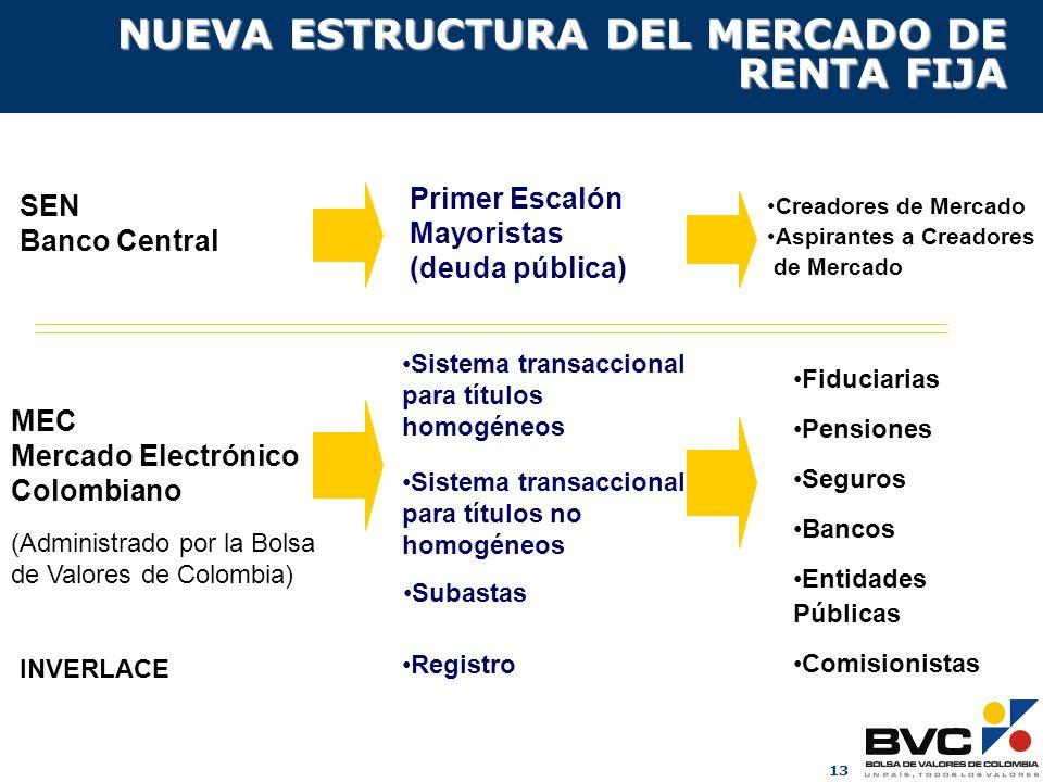 13 Creadores de Mercado Aspirantes a Creadores de Mercado (Administrado por la Bolsa de Valores de Colombia) MEC Mercado Electrónico Colombiano Sistem