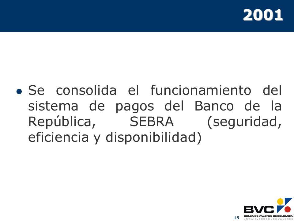 15 2001 Se consolida el funcionamiento del sistema de pagos del Banco de la República, SEBRA (seguridad, eficiencia y disponibilidad)
