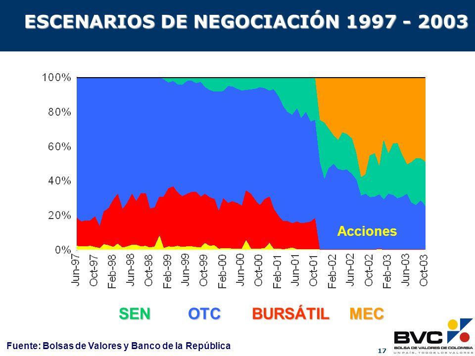 17 SEN OTC BURSÁTIL MEC ESCENARIOS DE NEGOCIACIÓN 1997 - 2003 Acciones Fuente: Bolsas de Valores y Banco de la República