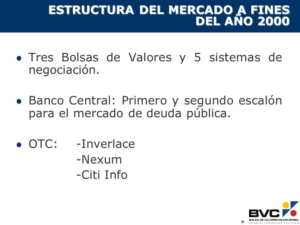 6 ESTRUCTURA DEL MERCADO A FINES DEL AÑO 2000 Tres Bolsas de Valores y 5 sistemas de negociación. Banco Central: Primero y segundo escalón para el mer