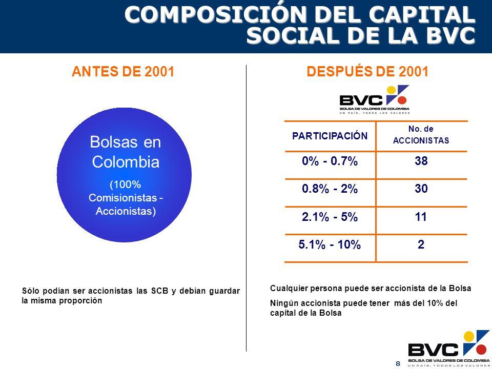 8 ANTES DE 2001DESPUÉS DE 2001 Sólo podían ser accionistas las SCB y debían guardar la misma proporción Cualquier persona puede ser accionista de la B