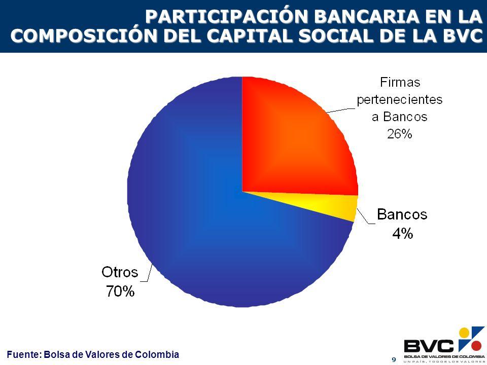 9 PARTICIPACIÓN BANCARIA EN LA COMPOSICIÓN DEL CAPITAL SOCIAL DE LA BVC Fuente: Bolsa de Valores de Colombia