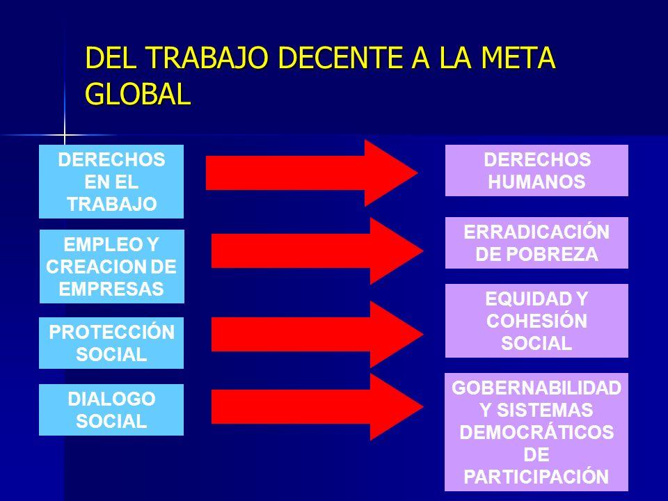 DEL TRABAJO DECENTE A LA META GLOBAL DERECHOS EN EL TRABAJO EMPLEO Y CREACION DE EMPRESAS PROTECCIÓN SOCIAL DIALOGO SOCIAL DERECHOS HUMANOS ERRADICACIÓN DE POBREZA EQUIDAD Y COHESIÓN SOCIAL GOBERNABILIDAD Y SISTEMAS DEMOCRÁTICOS DE PARTICIPACIÓN