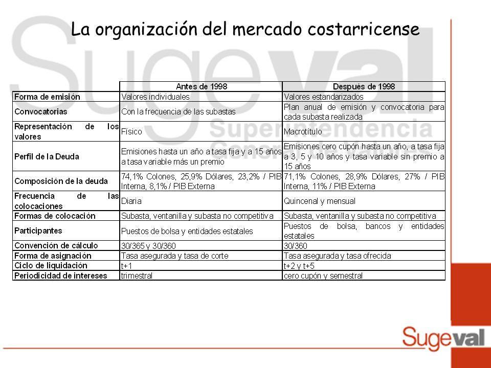 La organización del mercado costarricense