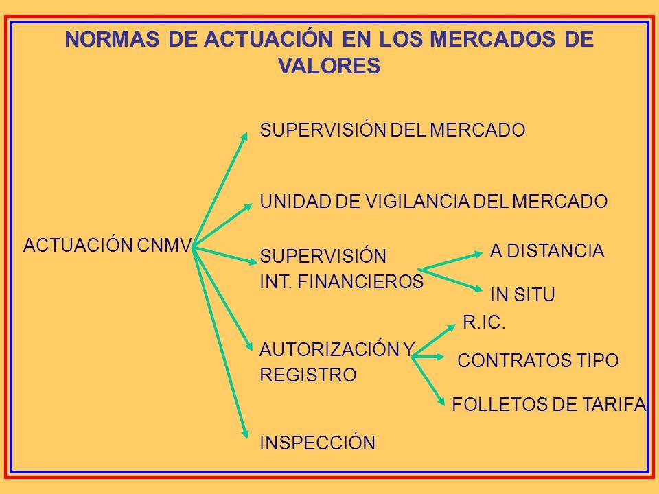 NORMAS DE ACTUACIÓN EN LOS MERCADOS DE VALORES ORDENES Y ARCHIVO JUSTIFICANTE DE ÓRDENES REGISTRO DE OPERACIONES INFORMACIÓN PERIÓDICA MECANISMOS DE C
