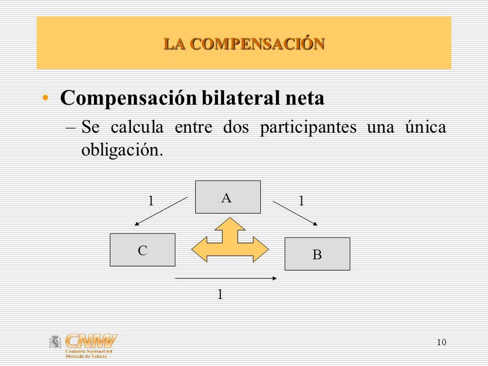 10 LA COMPENSACIÓN Compensación bilateral neta –Se calcula entre dos participantes una única obligación. A B C 11 1