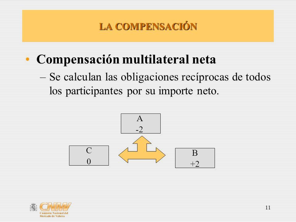 11 LA COMPENSACIÓN Compensación multilateral neta –Se calculan las obligaciones recíprocas de todos los participantes por su importe neto. A -2 B +2 C