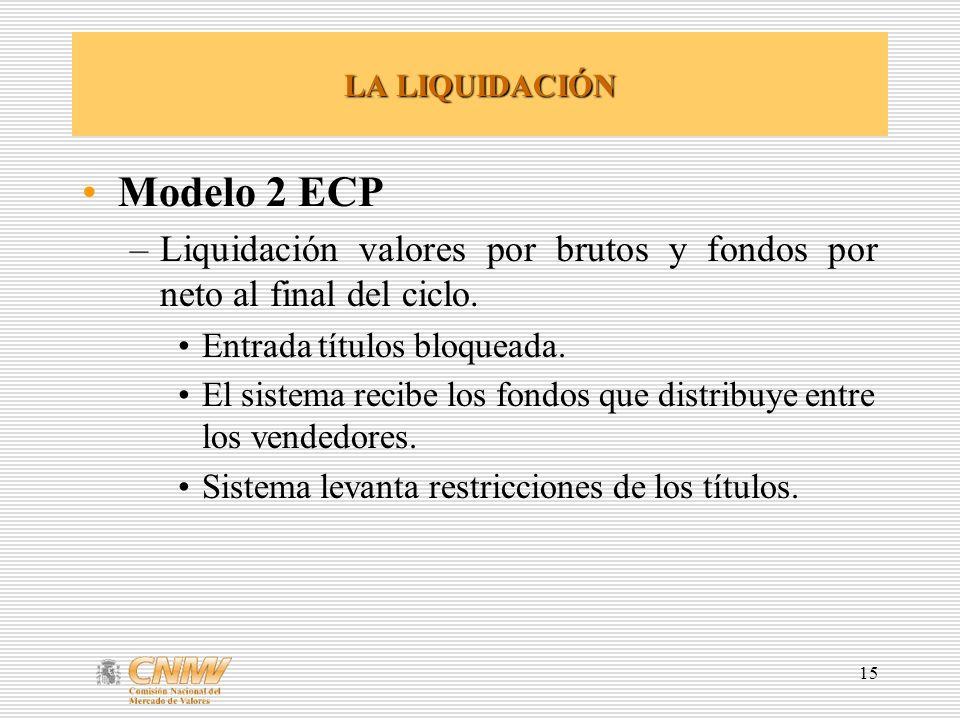 15 LA LIQUIDACIÓN Modelo 2 ECP –Liquidación valores por brutos y fondos por neto al final del ciclo. Entrada títulos bloqueada. El sistema recibe los
