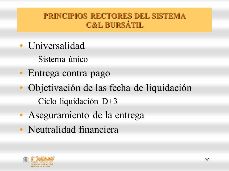 20 PRINCIPIOS RECTORES DEL SISTEMA C&L BURSÁTIL Universalidad –Sistema único Entrega contra pago Objetivación de las fecha de liquidación –Ciclo liqui
