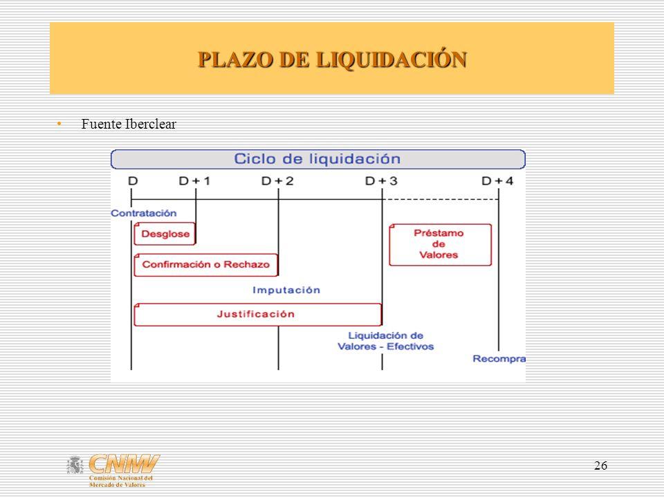 26 PLAZO DE LIQUIDACIÓN Fuente Iberclear