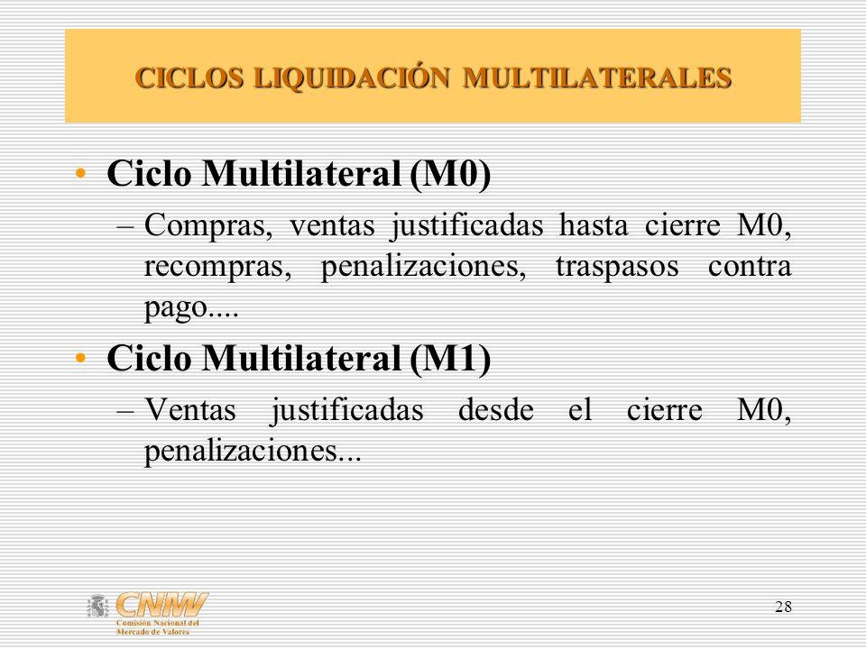 28 CICLOS LIQUIDACIÓN MULTILATERALES Ciclo Multilateral (M0) –Compras, ventas justificadas hasta cierre M0, recompras, penalizaciones, traspasos contr