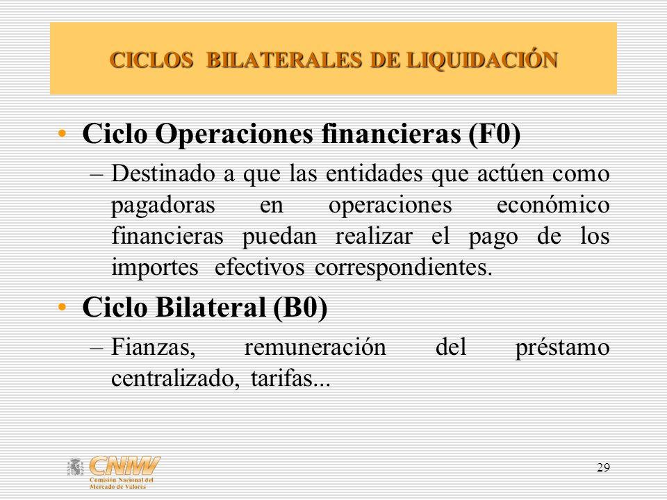 29 CICLOS BILATERALES DE LIQUIDACIÓN Ciclo Operaciones financieras (F0) –Destinado a que las entidades que actúen como pagadoras en operaciones económ