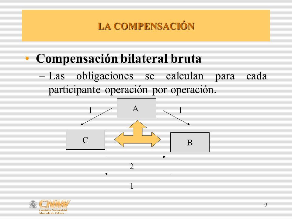 9 LA COMPENSACIÓN Compensación bilateral bruta –Las obligaciones se calculan para cada participante operación por operación. A B C 11 2 1