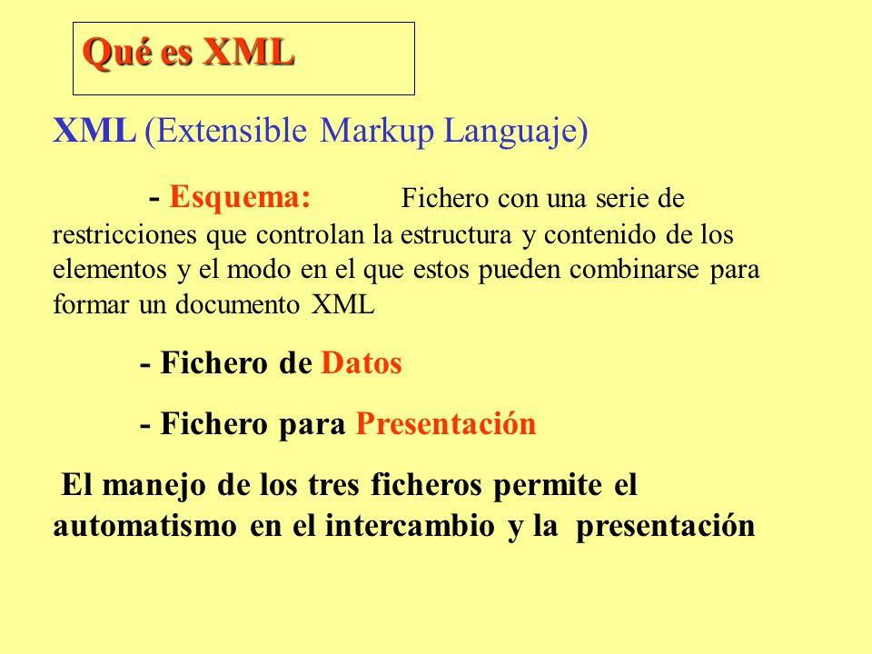 XML (Extensible Markup Languaje) - Esquema: Fichero con una serie de restricciones que controlan la estructura y contenido de los elementos y el modo