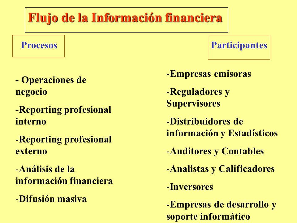 Flujo de la Información financiera ProcesosParticipantes - Operaciones de negocio -Reporting profesional interno -Reporting profesional externo -Análi