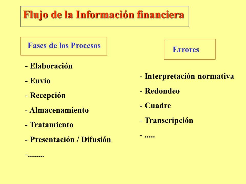 Flujo de la Información financiera Fases de los Procesos Errores - Elaboración - Envío - Recepción - Almacenamiento - Tratamiento - Presentación / Dif