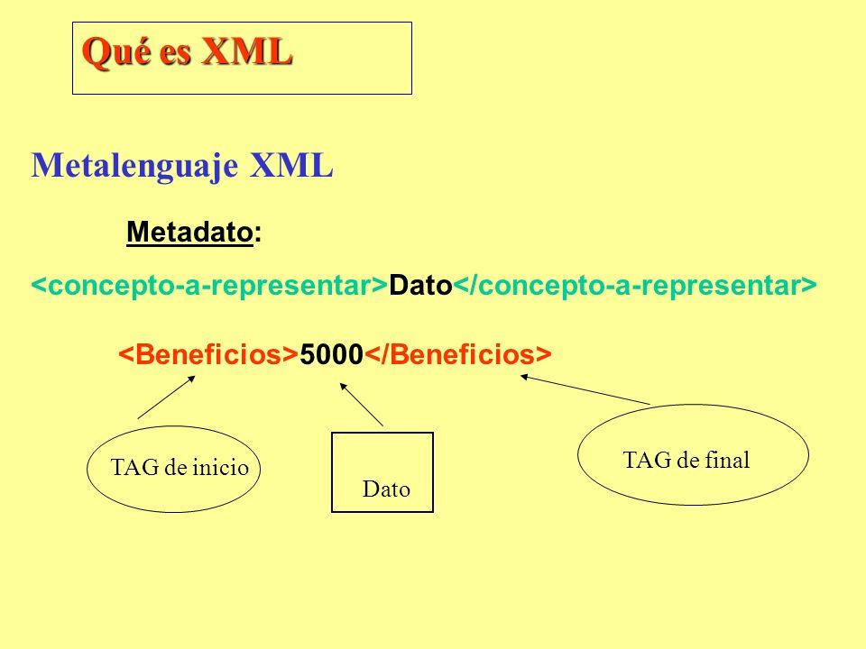 Metalenguaje XML Metadato: Dato 5000 Qué es XML TAG de inicio Dato TAG de final