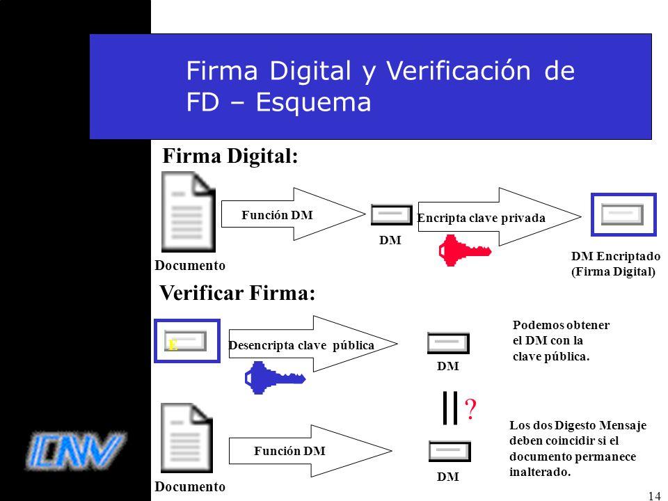14 Encripta clave privada Función DM DM Documento Firma electrónica Verificar Firma: DM Encriptado (Firma Digital) Desencripta clave pública DM Docume