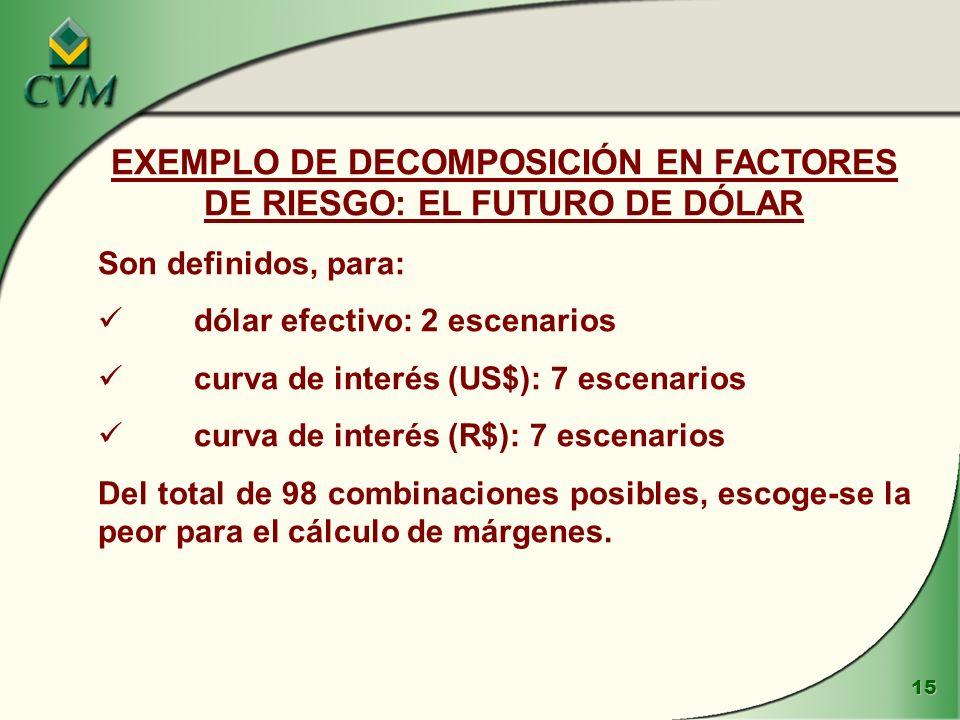 15 EXEMPLO DE DECOMPOSICIÓN EN FACTORES DE RIESGO: EL FUTURO DE DÓLAR Son definidos, para: dólar efectivo: 2 escenarios curva de interés (US$): 7 escenarios curva de interés (R$): 7 escenarios Del total de 98 combinaciones posibles, escoge-se la peor para el cálculo de márgenes.