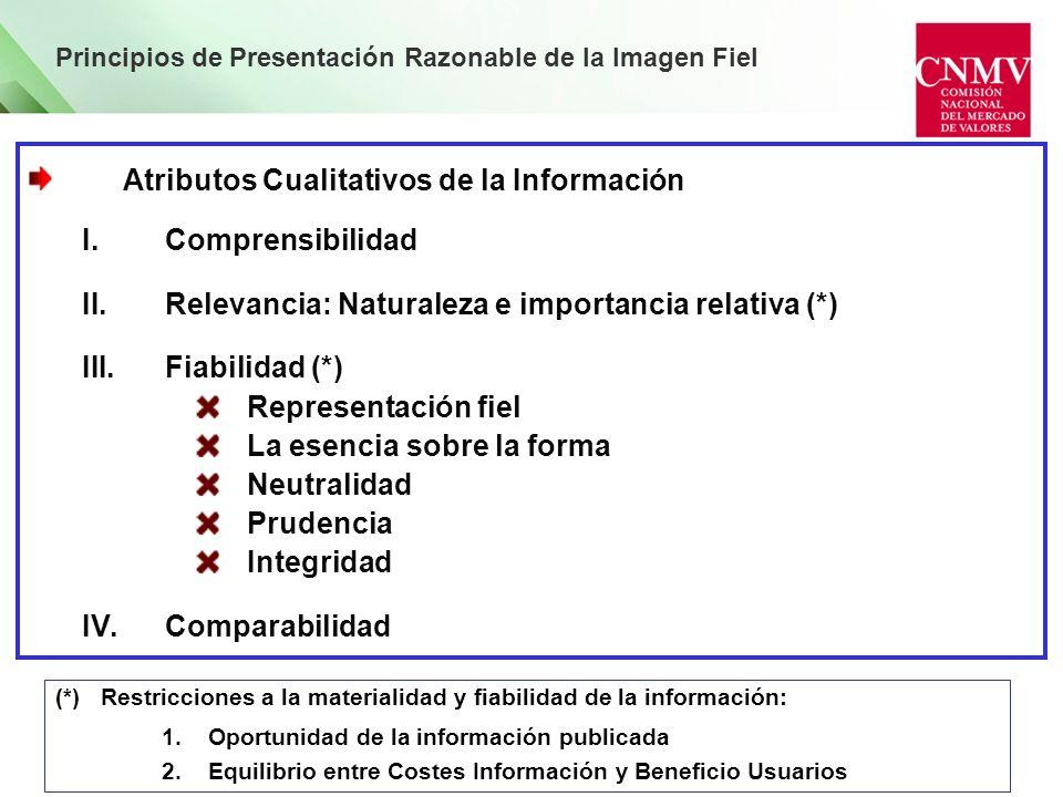 Principios de Presentación Razonable de la Imagen Fiel Atributos Cualitativos de la Información I.Comprensibilidad II.Relevancia: Naturaleza e importa