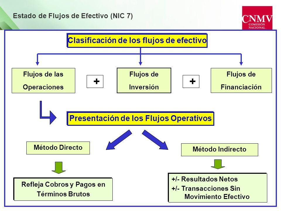 Estado de Flujos de Efectivo (NIC 7) Flujos de las Operaciones Flujos de Inversión Flujos de Financiación Refleja Cobros y Pagos en Términos Brutos +/
