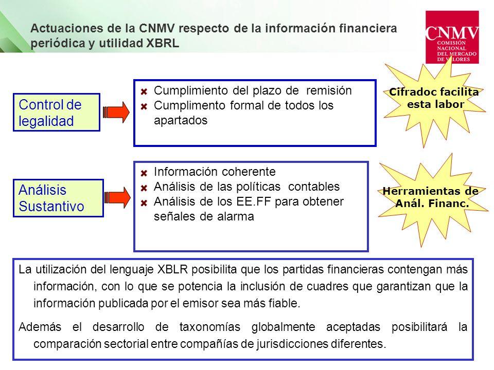 Actuaciones de la CNMV respecto de la información financiera periódica y utilidad XBRL Control de legalidad Cumplimiento del plazo de remisión Cumplim