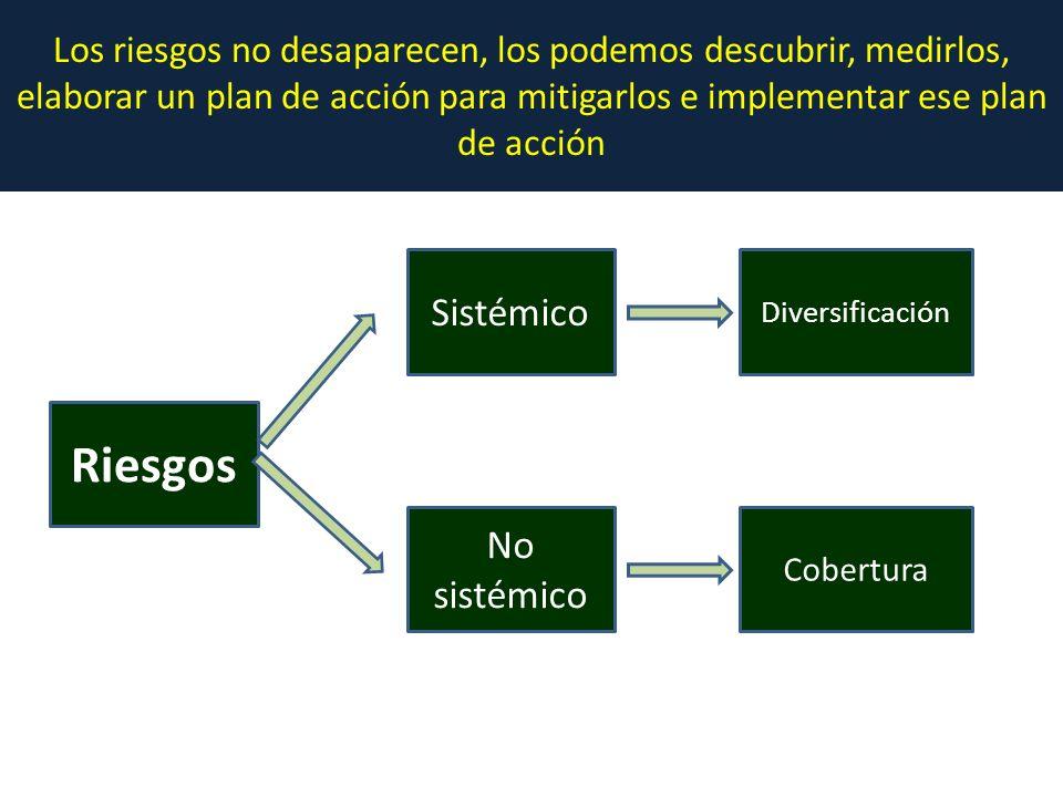 Riesgos Cobertura No sistémico Diversificación Sistémico Los riesgos no desaparecen, los podemos descubrir, medirlos, elaborar un plan de acción para mitigarlos e implementar ese plan de acción