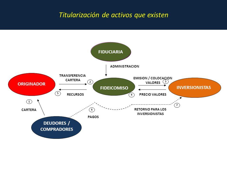Titularización de activos que existen FIDUCIARIA FIDEICOMISO INVERSIONISTAS ORIGINADOR DEUDORES / COMPRADORES RETORNO PARA LOS INVERSIONISTAS PAGOS 7 6 RECURSOS 5 PRECIO VALORES 4 EMISION / COLOCACION VALORES 3 TRANSFERENCIA CARTERA 2 ADMINISTRACION CARTERA 1