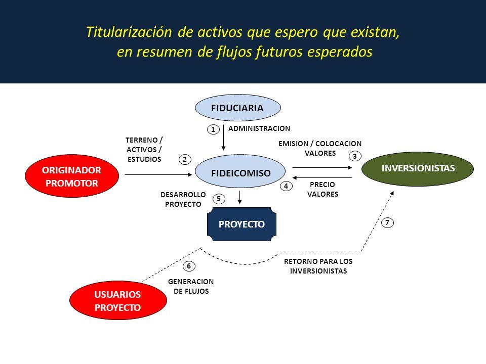 FIDUCIARIA FIDEICOMISO INVERSIONISTAS ORIGINADOR PROMOTOR USUARIOS PROYECTO RETORNO PARA LOS INVERSIONISTAS 7 GENERACION DE FLUJOS 6 DESARROLLO PROYECTO 5 PRECIO VALORES 4 EMISION / COLOCACION VALORES 3 TERRENO / ACTIVOS / ESTUDIOS 2 ADMINISTRACION 1 Titularización de activos que espero que existan, en resumen de flujos futuros esperados