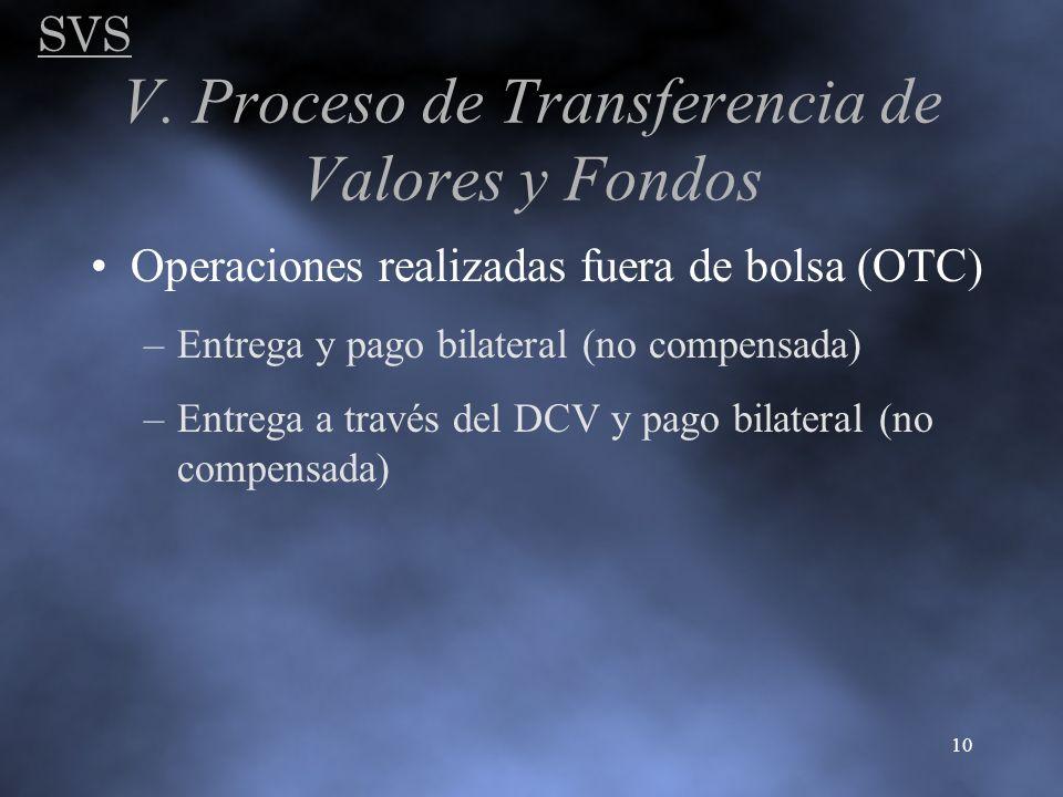 SVS 10 V. Proceso de Transferencia de Valores y Fondos Operaciones realizadas fuera de bolsa (OTC) –Entrega y pago bilateral (no compensada) –Entrega