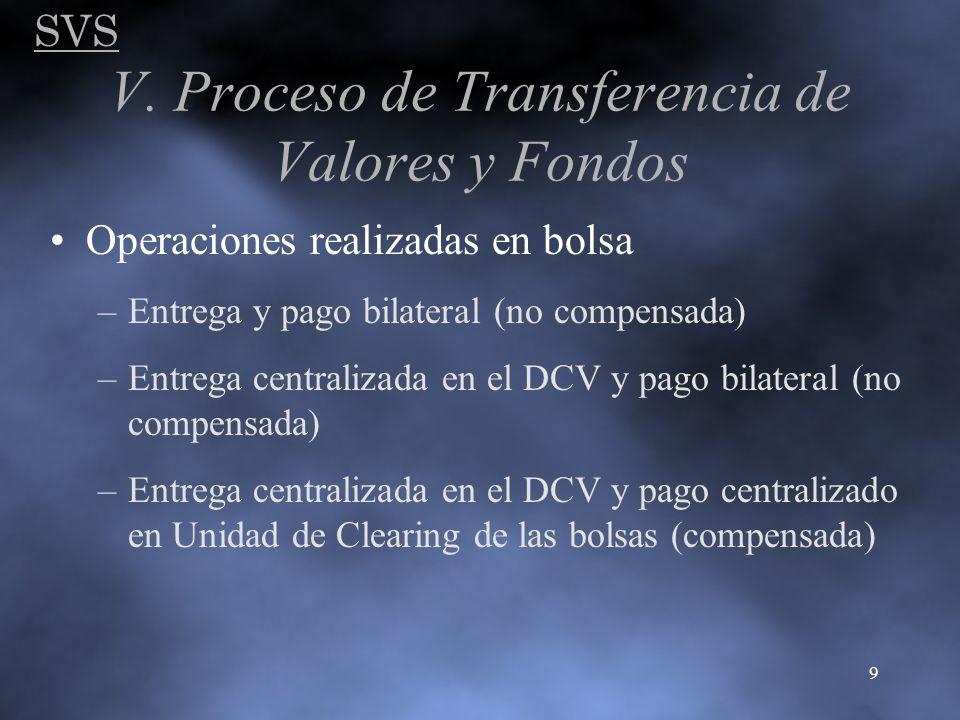 SVS 9 V. Proceso de Transferencia de Valores y Fondos Operaciones realizadas en bolsa –Entrega y pago bilateral (no compensada) –Entrega centralizada