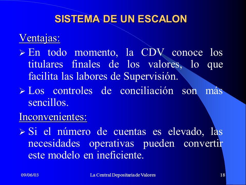 09/06/03La Central Depositaria de Valores18 SISTEMA DE UN ESCALON Ventajas: En todo momento, la CDV conoce los titulares finales de los valores, lo qu