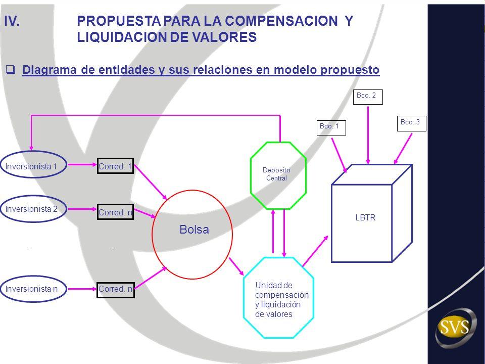Bolsa Deposito Central LBTR... Bco. 1 Bco. 2 Bco. 3 Unidad de compensación y liquidación de valores Diagrama de entidades y sus relaciones en modelo p