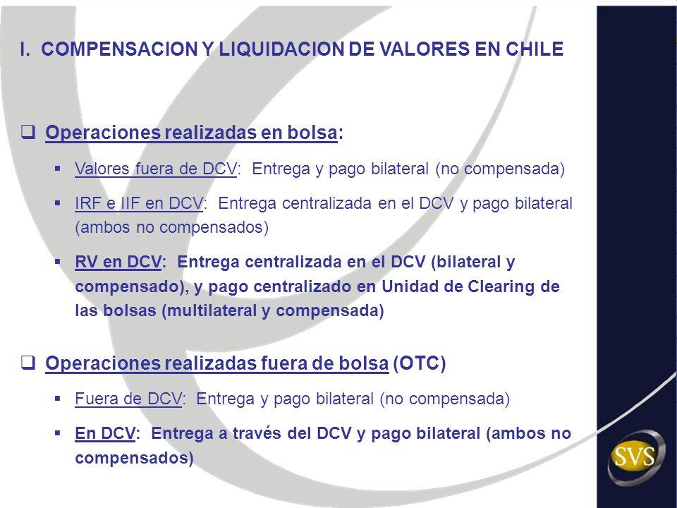 I. COMPENSACION Y LIQUIDACION DE VALORES EN CHILE Operaciones realizadas en bolsa: Valores fuera de DCV: Entrega y pago bilateral (no compensada) IRF