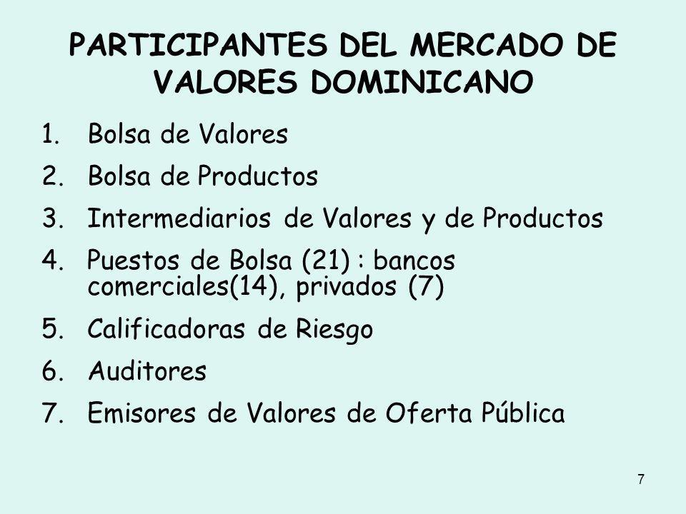 8 PARTICIPANTES DEL MERCADO DE VALORES DOMINICANO 8.Cámara de Compensación 9.Depósito Centralizado de Valores 10.Fondos Mutuos o Abiertos 11.Fondos Cerrados de Inversión 12.Administradora de Fondos 13.Compañías Titularizadoras