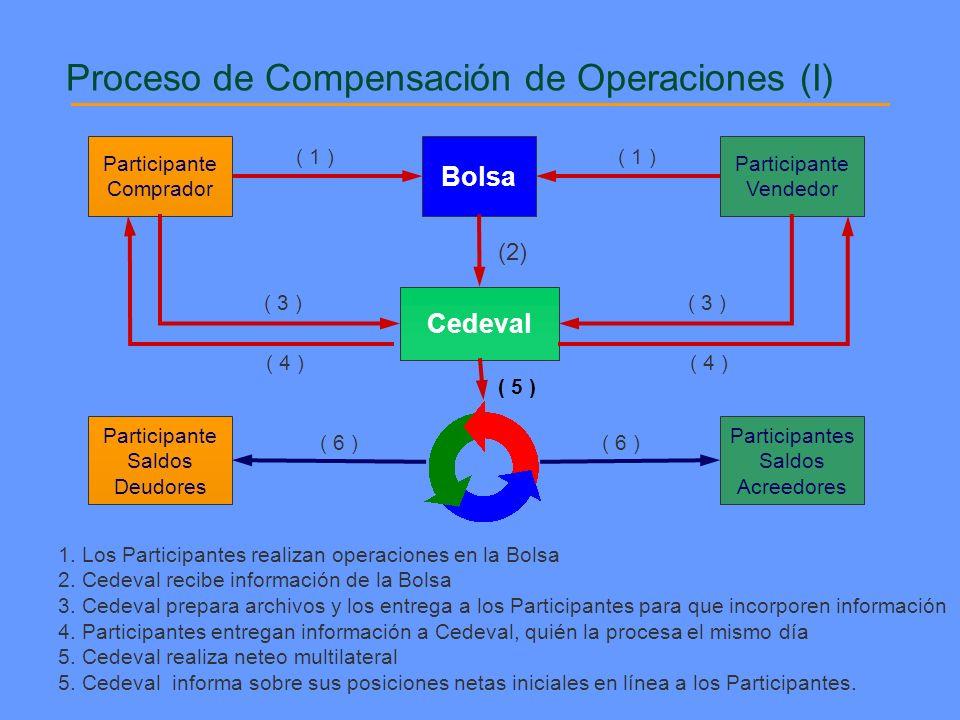 1. Los Participantes realizan operaciones en la Bolsa 2. Cedeval recibe información de la Bolsa 3. Cedeval prepara archivos y los entrega a los Partic