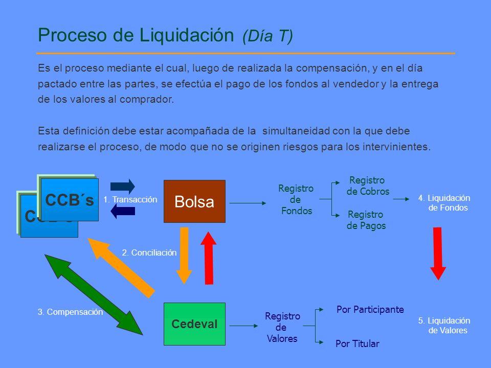 Proceso de Liquidación (Día T) 1. Transacción 2. Conciliación 3. Compensación CCB´s Cedeval Bolsa CCB´s Registro de Fondos Registro de Cobros Registro