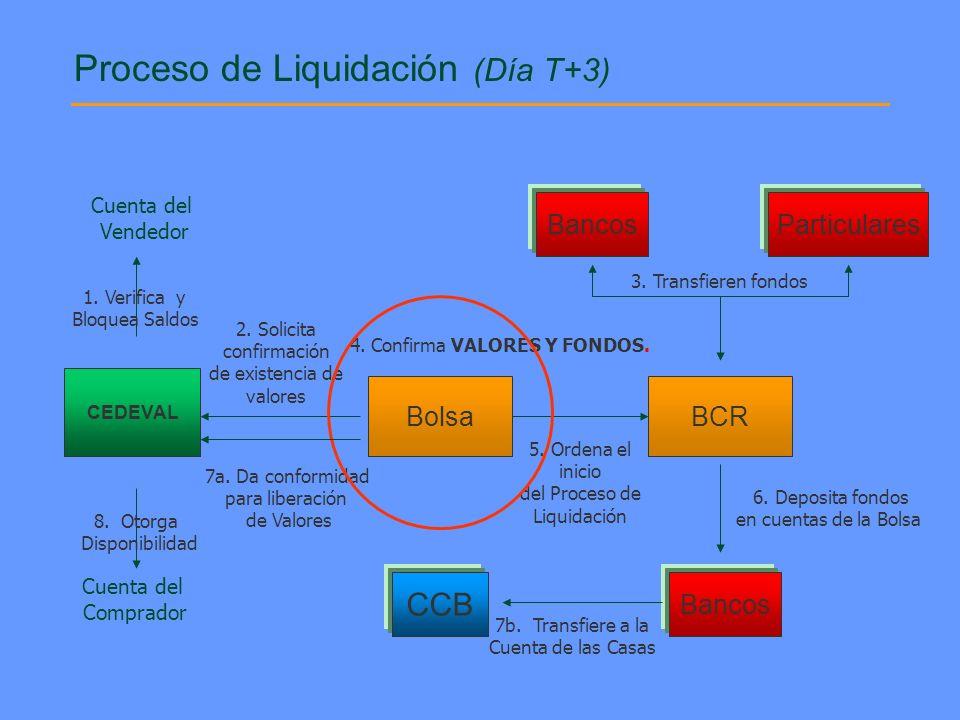 BancosParticulares CCB Cuenta del Vendedor Cuenta del Comprador 2. Solicita confirmación de existencia de valores 3. Transfieren fondos 4. Confirma VA