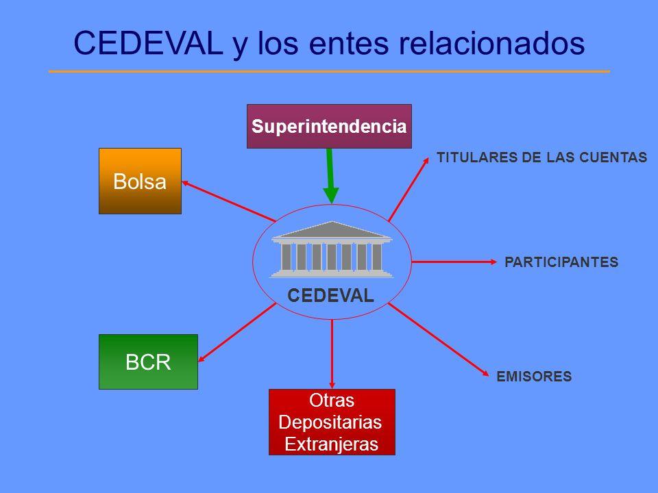 CEDEVAL CEDEVAL y los entes relacionados EMISORES TITULARES DE LAS CUENTAS PARTICIPANTES Superintendencia Bolsa BCR Otras Depositarias Extranjeras