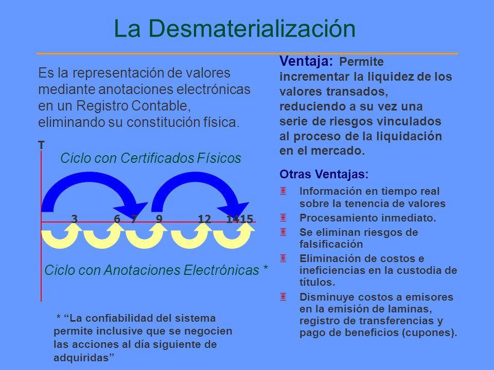 Proceso de Liquidación (Día T) 1.Transacción 2. Conciliación 3.