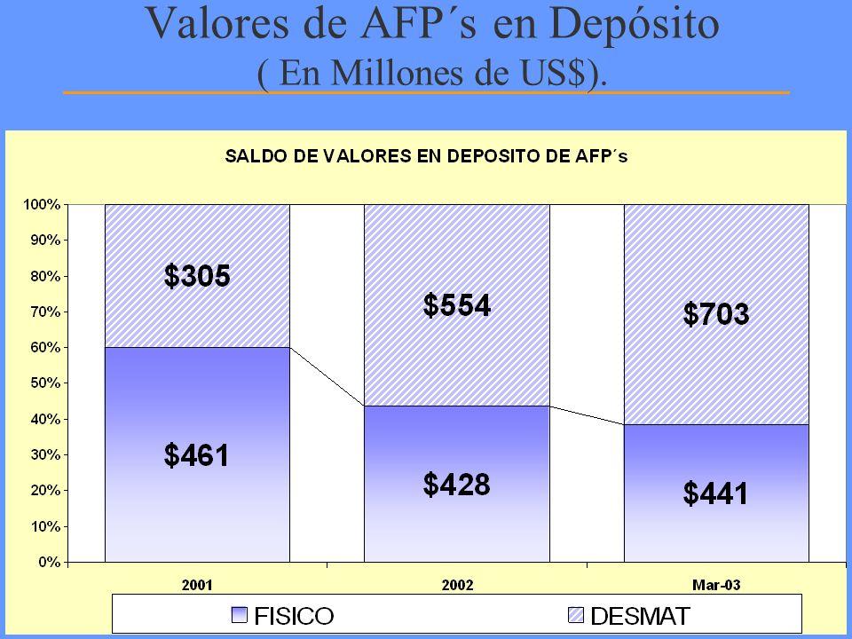 Valores de AFP´s en Depósito ( En Millones de US$).
